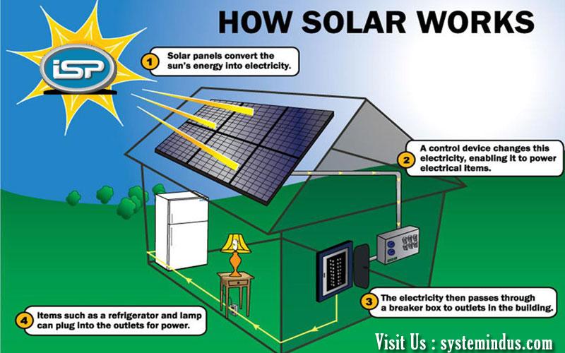 Solar Panel System—Benefi